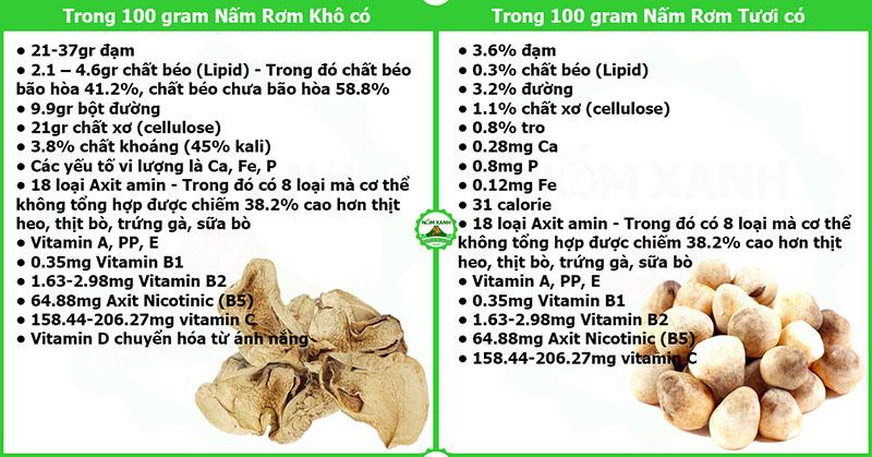 so sánh dinh dưỡng của nấm rơm sấy khô và nấm rơm tươi